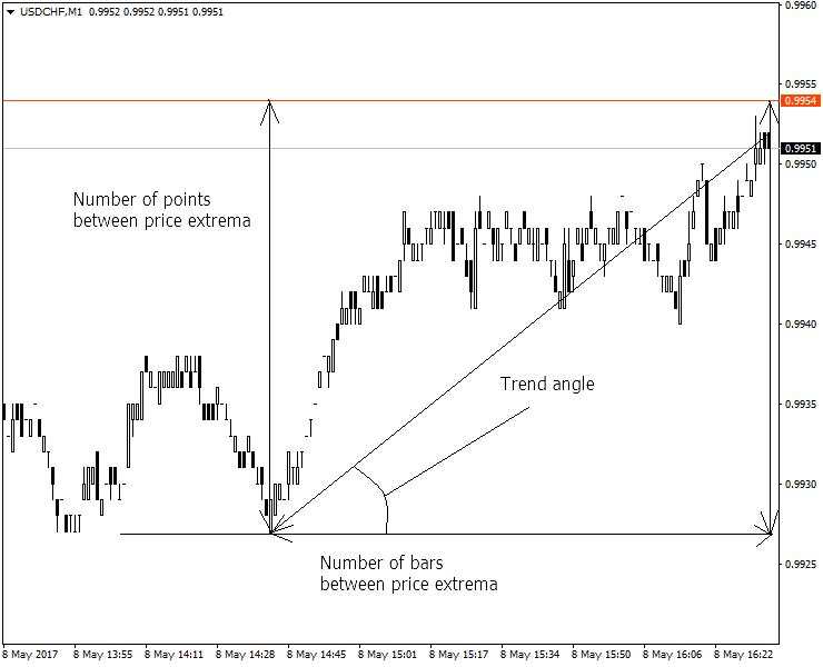 Estrategia grid forex