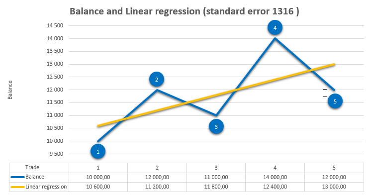 Pic. 1. Balance and Linear regression.png