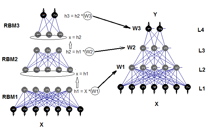 Deep Neural Networks (Part IV)  Creating, training and