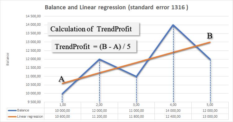 図2. TrendProfitパラメータ
