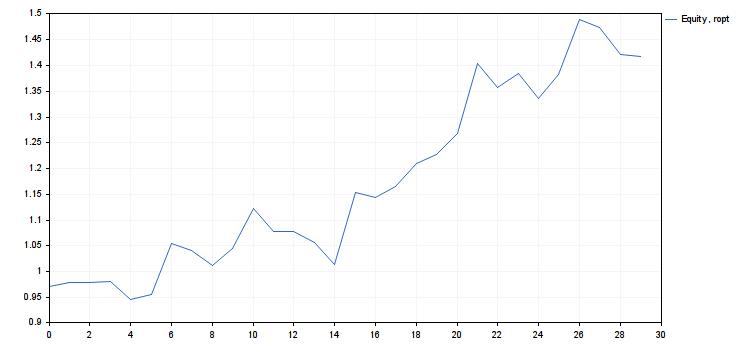 crescimento de capital com menos risco r=ropt