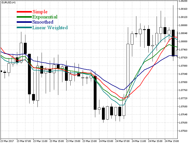 Indicador Moving Average