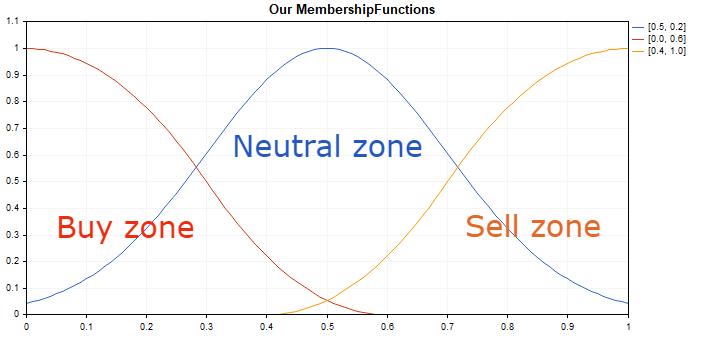 图例 1. 成员函数。