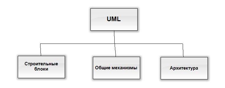 Рис. 1. Структура языка UML
