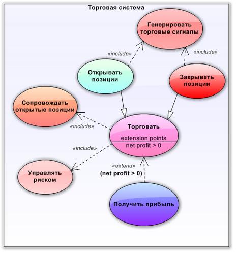 Fig. 11. Diagrama de caso de uso del sistema de trading