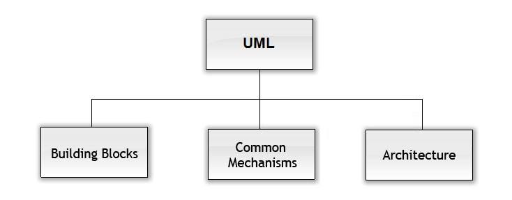 图 1. UML 结构