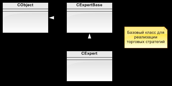 Рис. 12. Диаграмма Expert, начальный вид