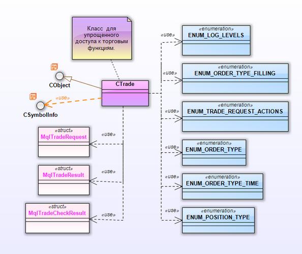 Рис. 15. Диаграмма классов для пакета CTrade
