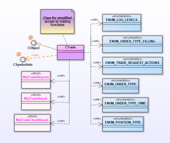 ig. 15. The class diagram for the CTrade package