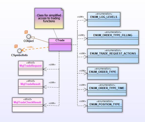 ig. 15. Diagrama de la clase para el paquete CTrade