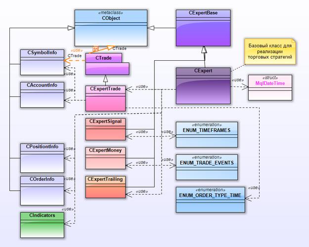 Рис. 16. Диаграмма Expert с интерфейсами