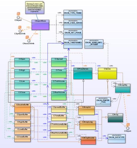 Рис. 18. Расширенная диаграмма классов для пакета CExpertBase