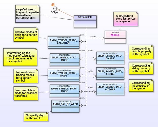 Fig. 20. Diagrama del paquete CSymbolInfo