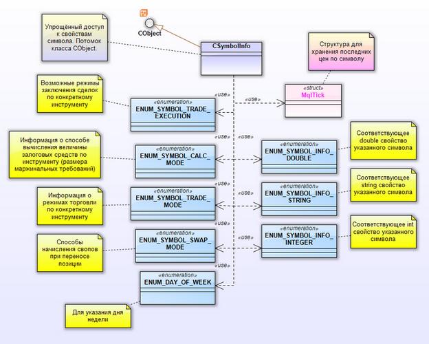 Рис. 20. Диаграмма пакета CSymbolInfo