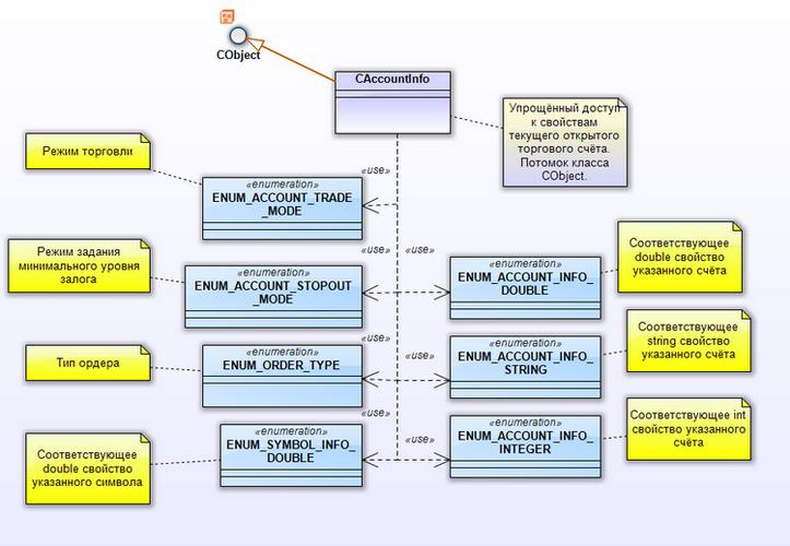 Рис. 21. Диаграмма пакета CAccountlInfo