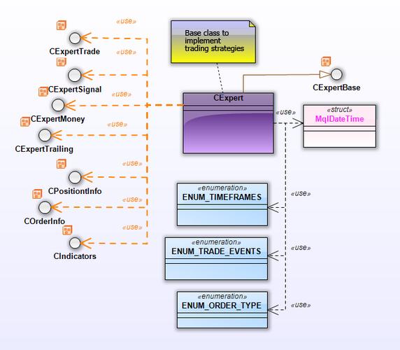 Fig. 22. Diagrama del paquete CExpert