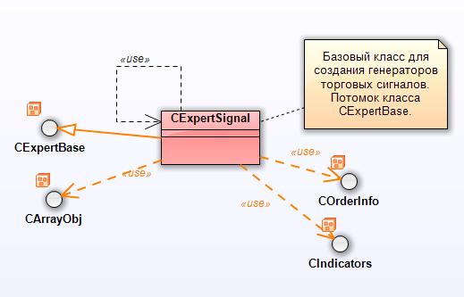 Рис. 23. Диаграмма пакета CExpertSignal