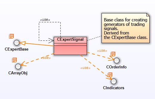 Fig. 23. Diagrama del paquete CExpertSignal