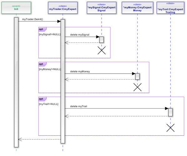 Fig. 28. The sequence diagram of myTrader_Deinit