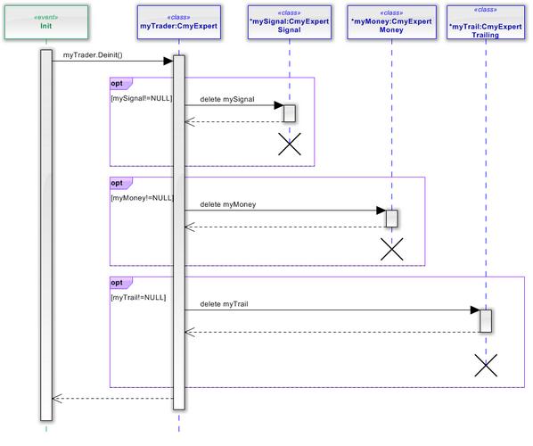 Fig. 28. El diagrama de secuencia de myTrader_Deinit