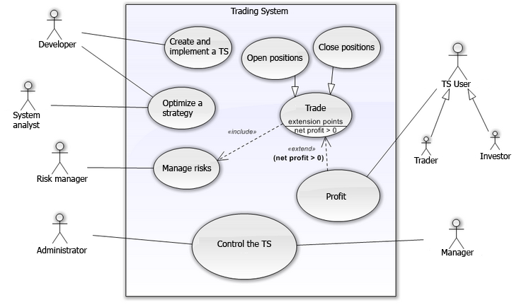 Fig. 4. Use-case diagram of the TS