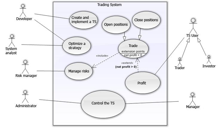 图 4. 交易系统的用例图