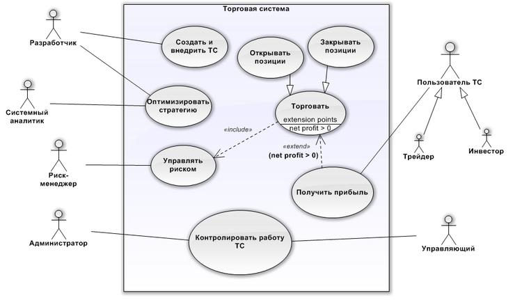 Рис. 4. Use-case диаграмма ТС