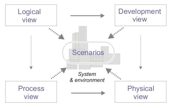 Fig. 2. Visión de la arquitectura 4+1