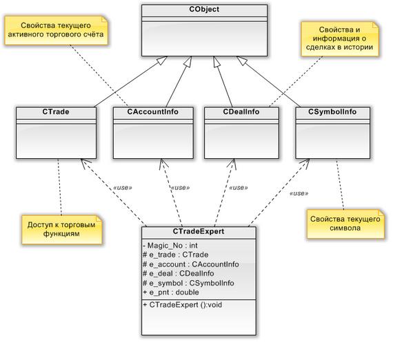 Рис. 6. UML-диаграмма классов