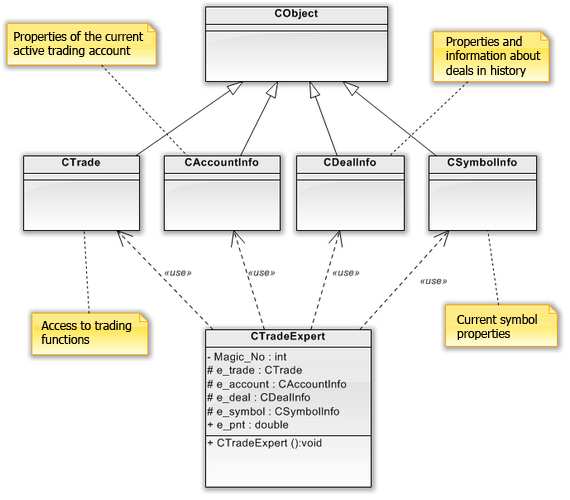 Fig. 6. UML class diagram