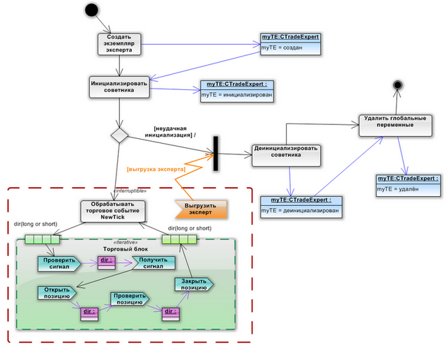 Рис. 9. Диаграмма активности для Test_TradeExpert.mq5