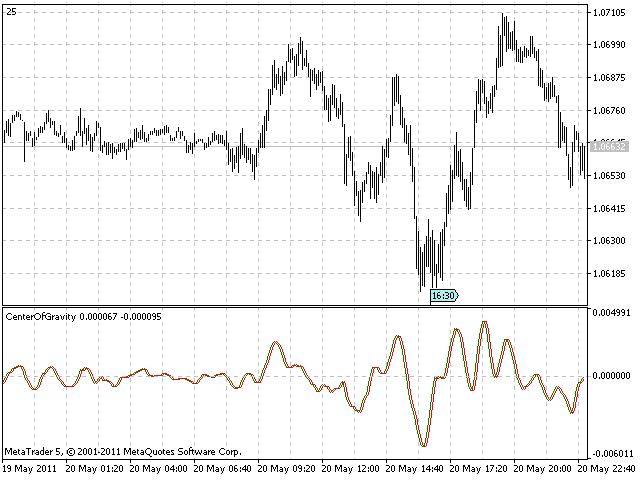 CenterOfGravity indicator