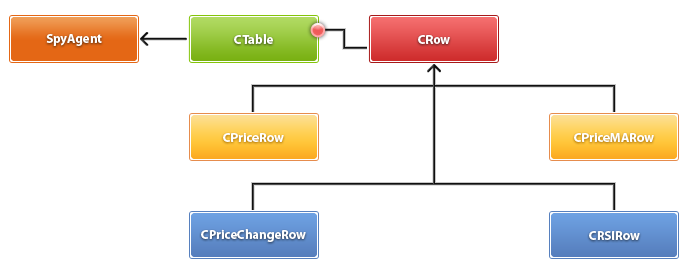 Рис. 3. Диаграмма классов панели