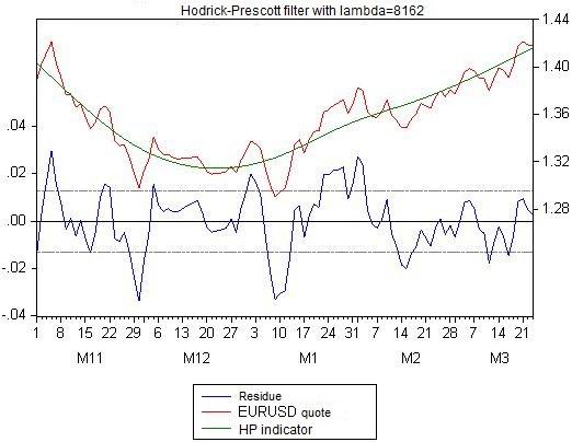 Abbildung 12. Der Hodrick-Prescott-Filter