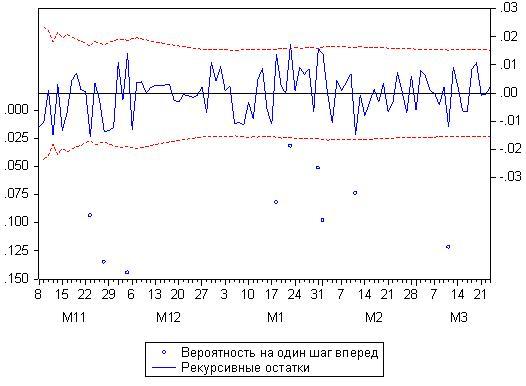 Рисунок 17. Тест  прогноза рекуривных остатков