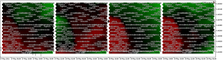 Figure 19. Iris flower data set. Component planes in Red-Black-Green color scheme (ColorScheme=2, iris-fisher.csv)