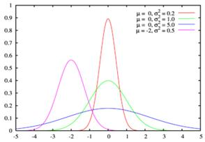 Fig. 1. Normal distribution