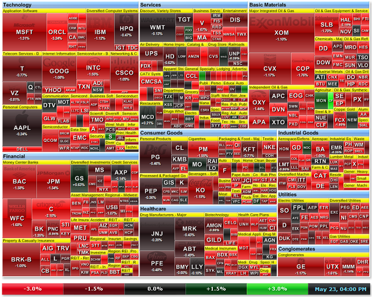Figure 21a. Market heat map on 23 may 2011 (source: http://finviz.com)