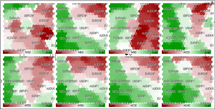 Figure 22. Kohonen map for FOREX market (24 may 2011, European session)