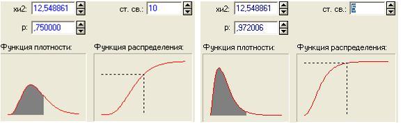 Рисунок 2. Распределение Пирсона