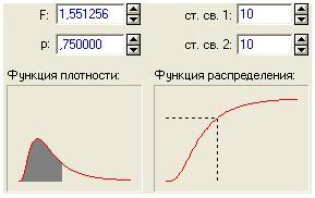 Рисунок 3. Распределение Фишера
