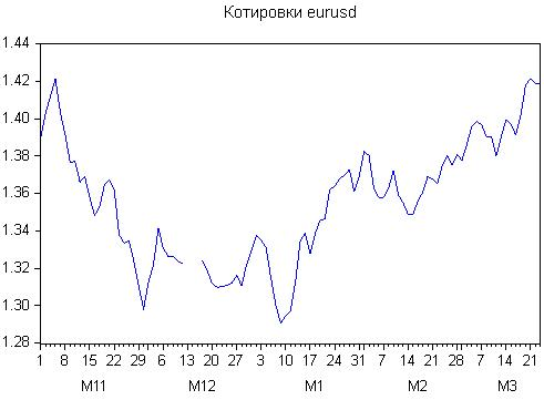 Рисунок 4. График котировок EURUSD