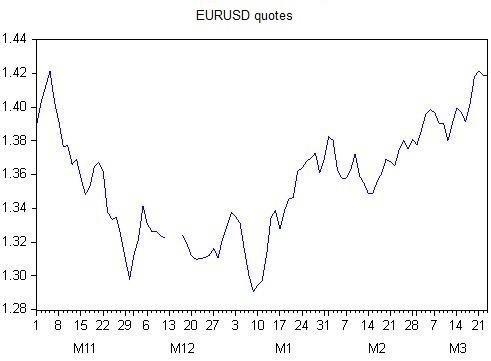 Fig. 5. EURUSD chart