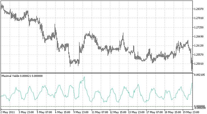 Fig. 5. El indicador de la máxima rentabilidad muestra las oscilaciones diarias de la actividad del trading (EURCHF, H1, media por 10 barras)