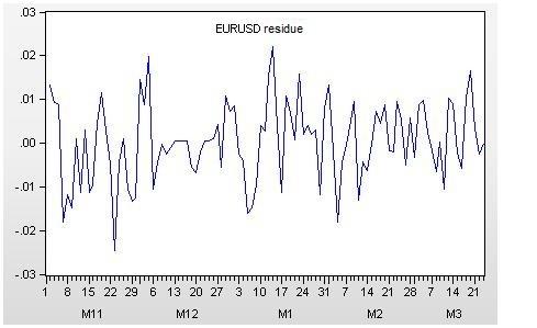 Fig. 6. EURUSD residue