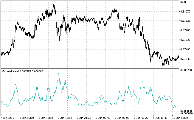 The Maximal Yield Indicator maxima correspond to the beginning/end of trend/flat