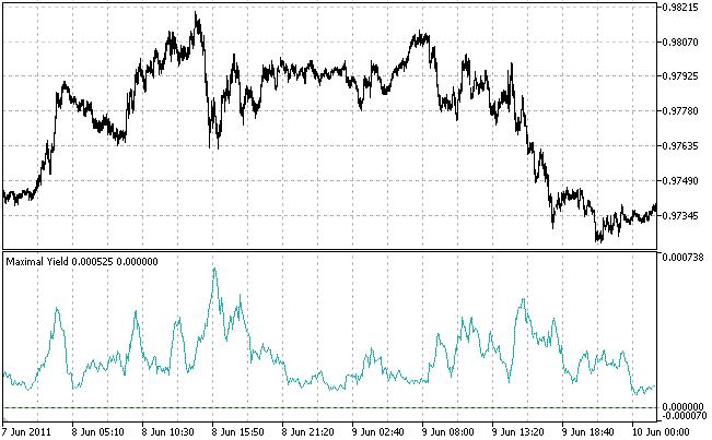 Fig. 6. Los máximos del indicador de la máxima rentabilidad corresponden al inicio/finalización de la tendencia/flat (USDCAD, M5, media por 10 barras)