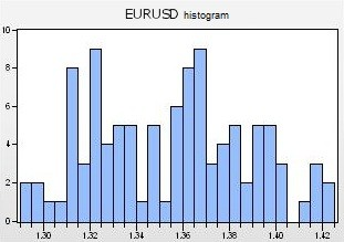 Fig. 7. EURUSD histogram