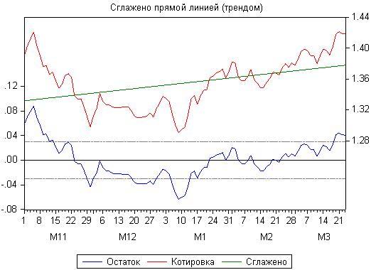 Рисунок 8. График котировок EURUSD, линейная регрессия и остаток