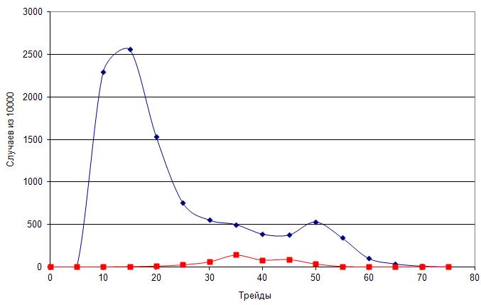 Рис. 8. Зависимость вероятности выигрыша и проигрыша от количества трейдов